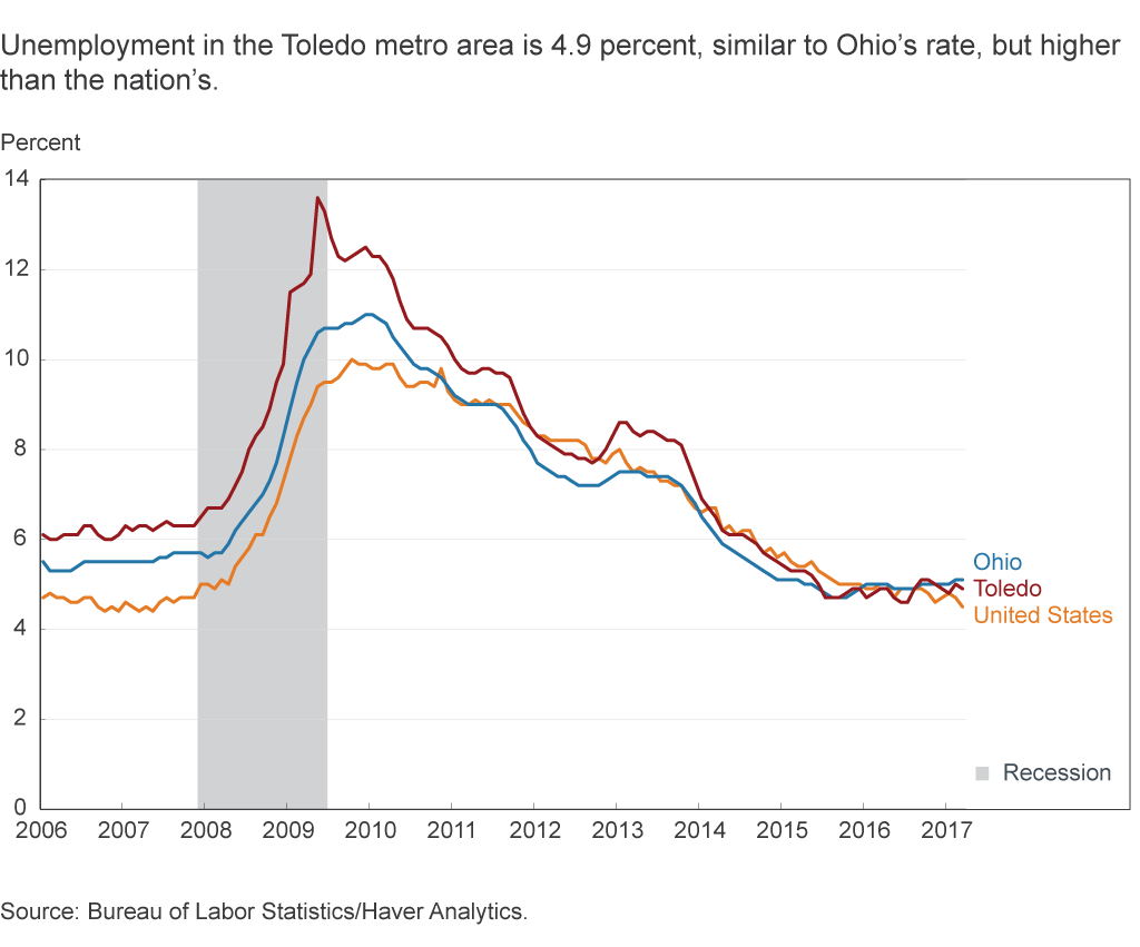 Unemployment in the Toledo metro area is 4.9 percent, similar to Ohio's rate, but higher than the nation's