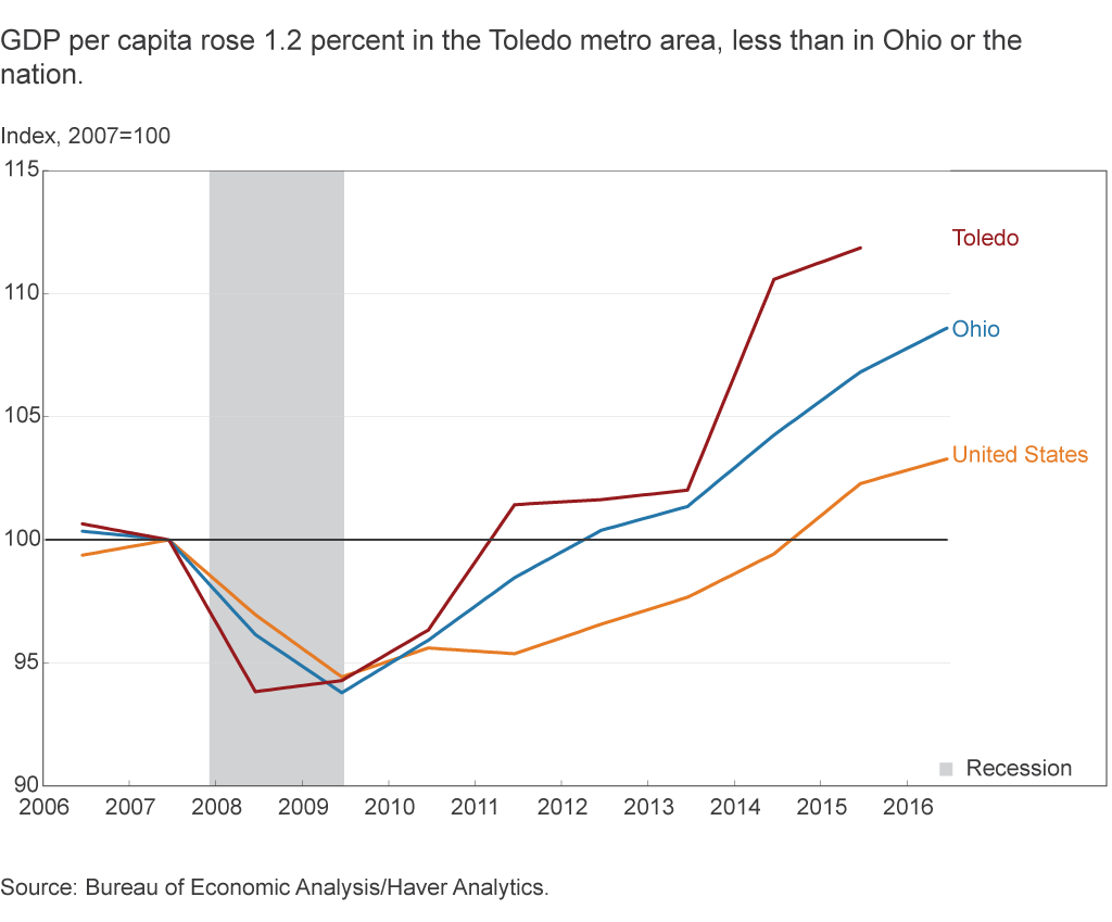 GDP per capita rose 1.2 percent in the Toledo metro area, less than in Ohio or the nation