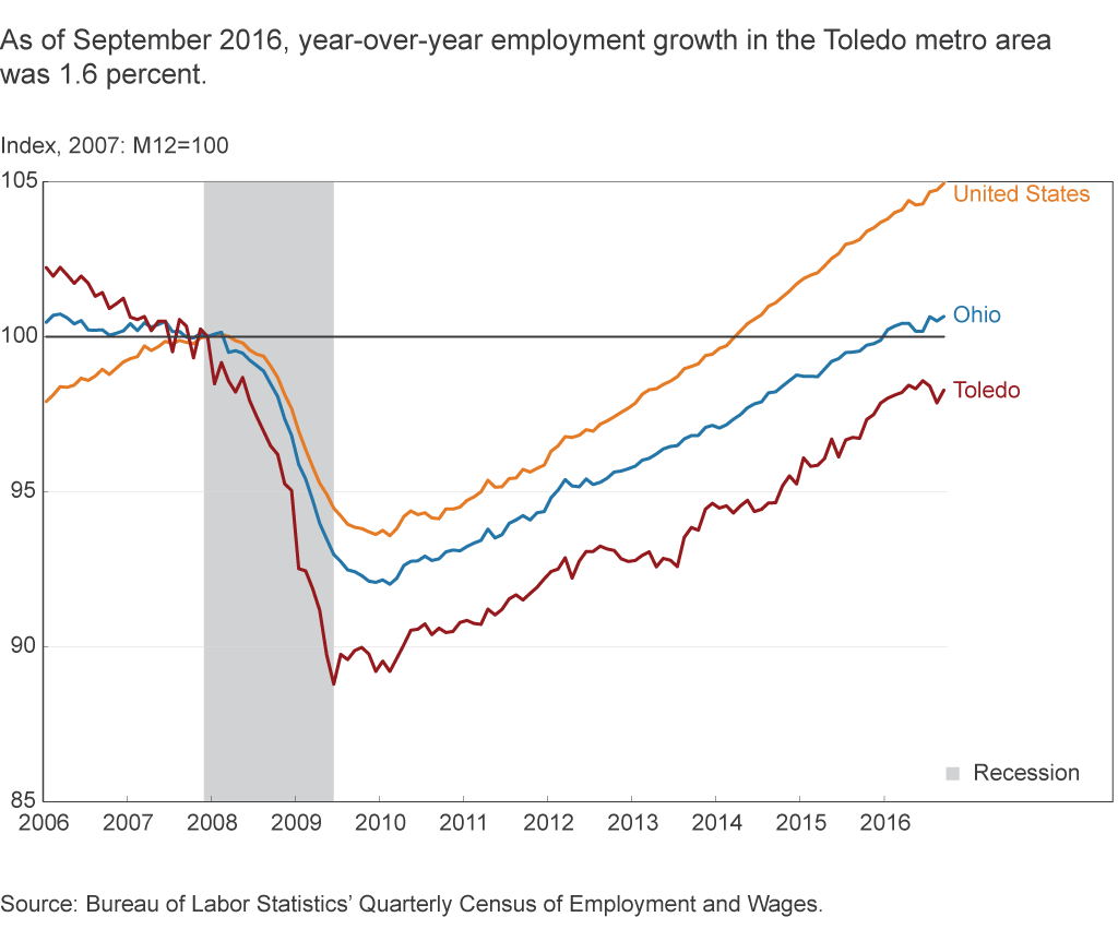 As of September 2016, year-over-year employment growth in the Toledo metro area was 1.6 percent