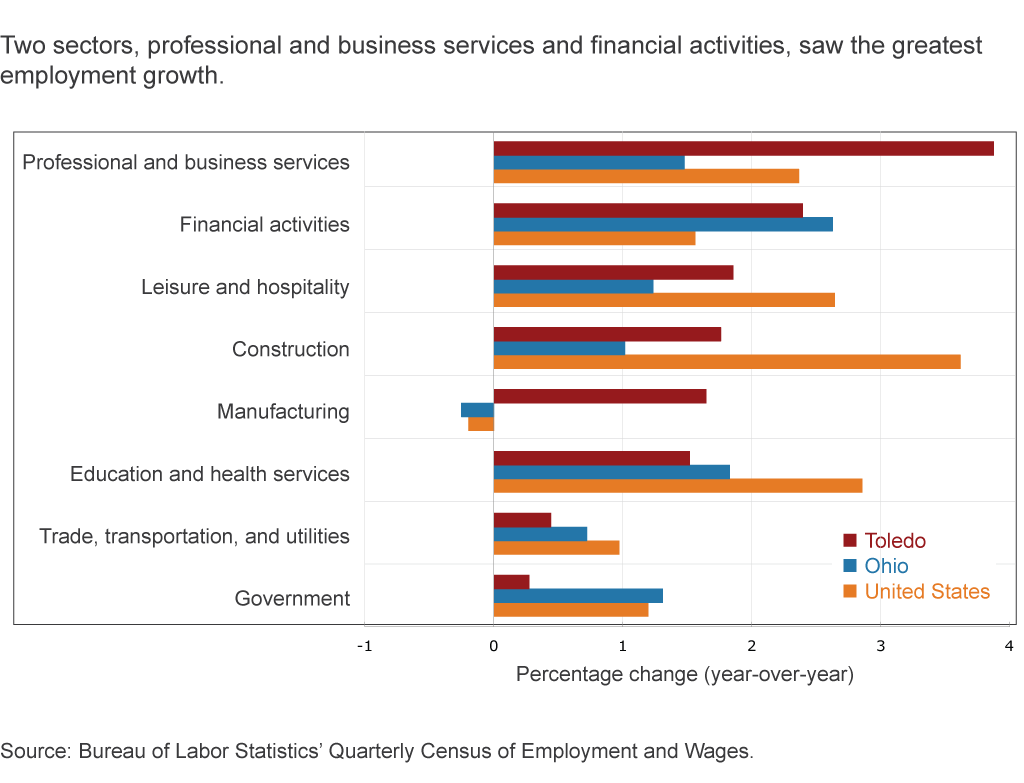 Two sectors, professional and business services and financial activities, saw the greatest employment growth