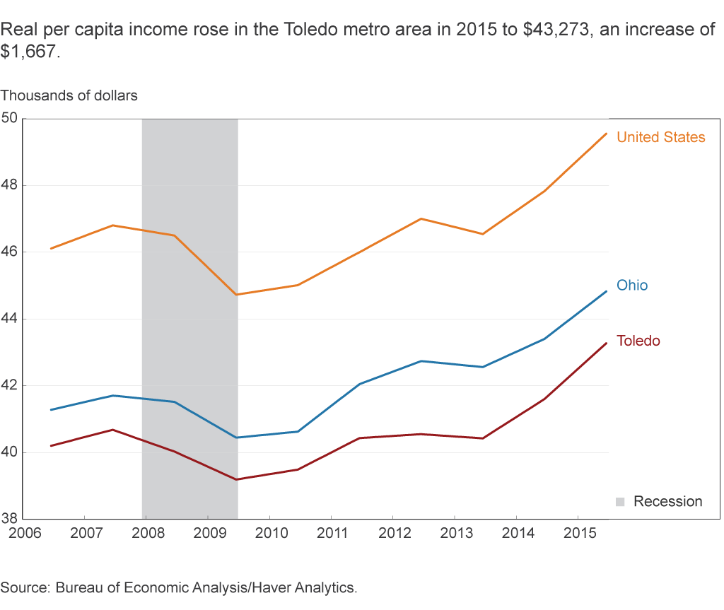 Real per capita income rose in the Toledo metro area in 2015 to $43,273, an increase of $1,667