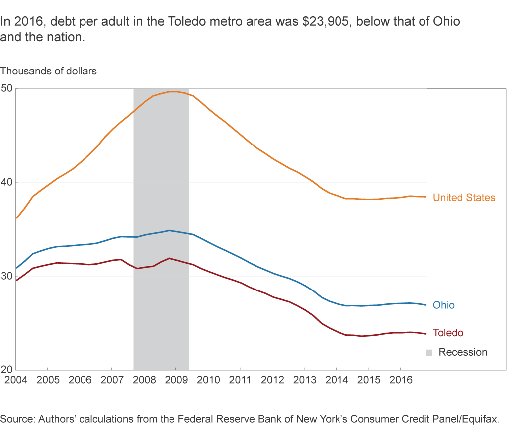 In 2016, debt per adult in the Toledo metro area was $23,905, below that of Ohio and the nation