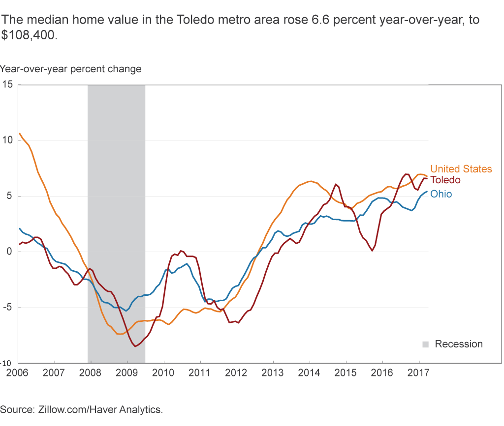 The median home value in the Toledo metro area rose 6.6 percent year-over-year to $108,400