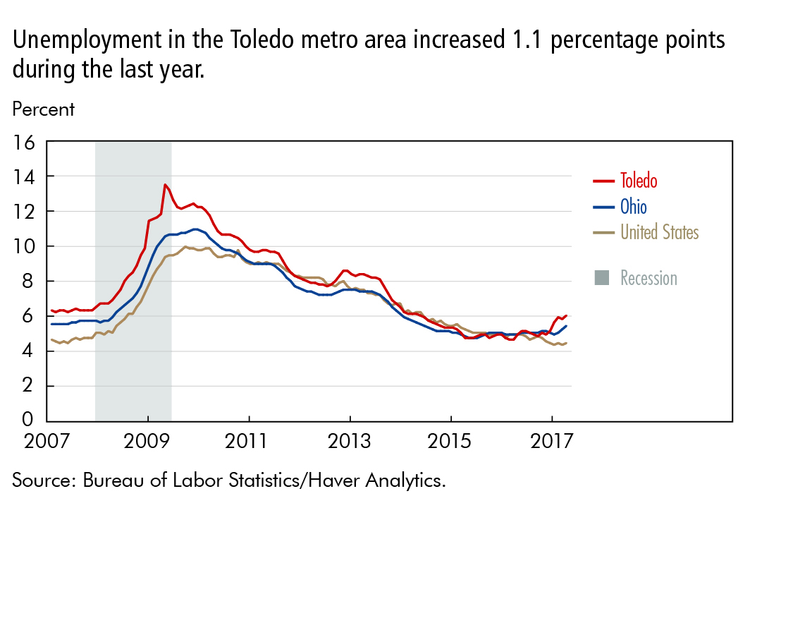 Unemployment in the Toledo metro area increased 1.1 percentage points during the last year.