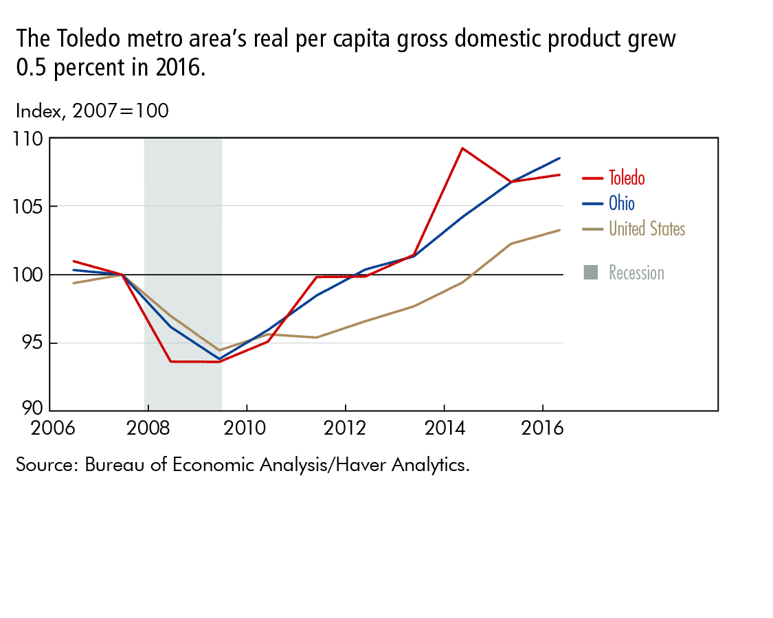 The Toledo metro area's real per capita gross domestic product grew 0.5 percent in 2016.