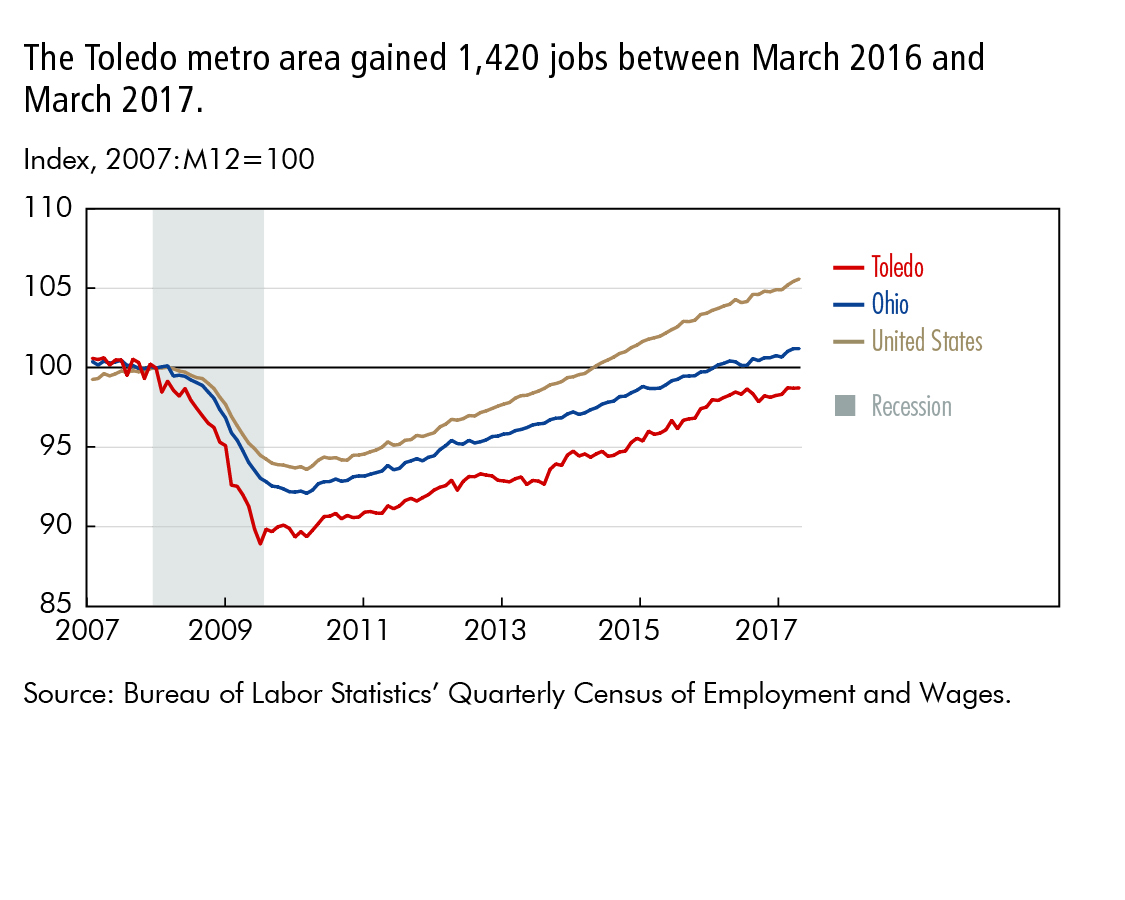 The Toledo metro area gained 1,420 jobs between March 2016 and March 2017.