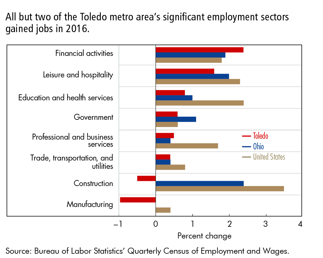 All but two of the Toledo metro area's significant employment sectors gained jobs in 2016.