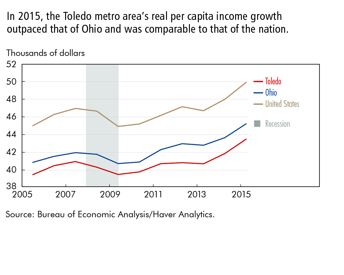 In 2015, the Toledo metro area's real per capita income growth outpaced that of Ohio and was comparable to that of the nation.