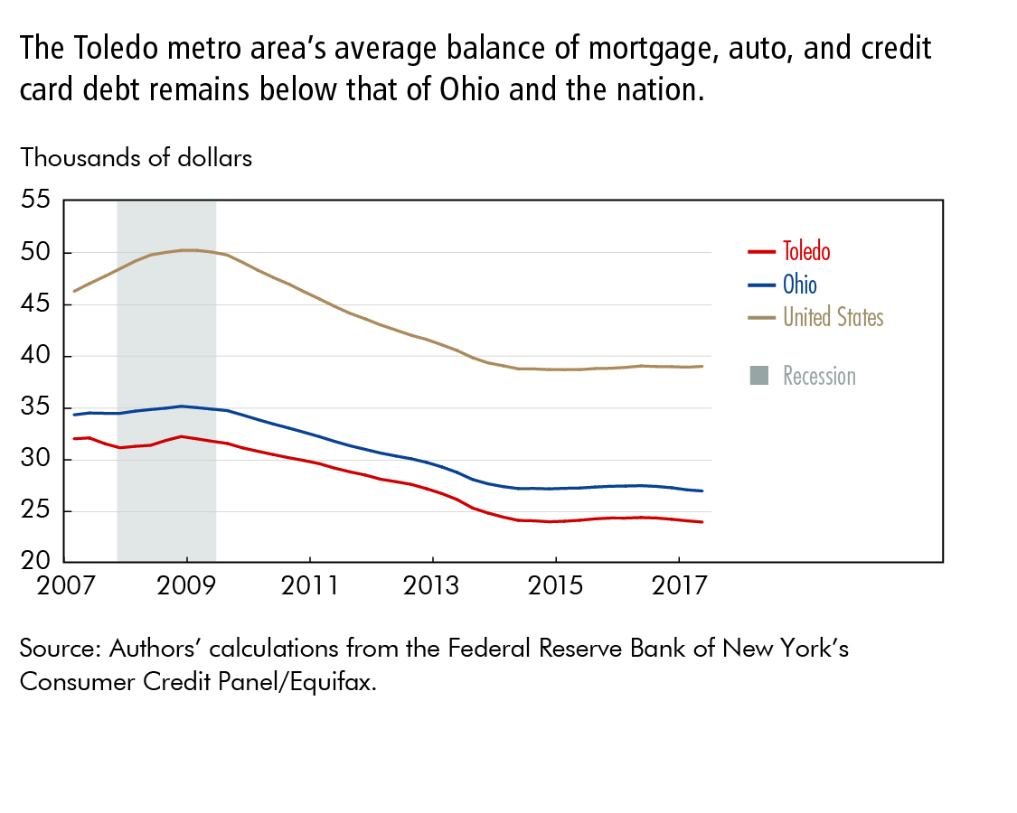 The Toledo metro area's average balance of mortgage, auto, and credit card debt remains below that of Ohio and the nation.
