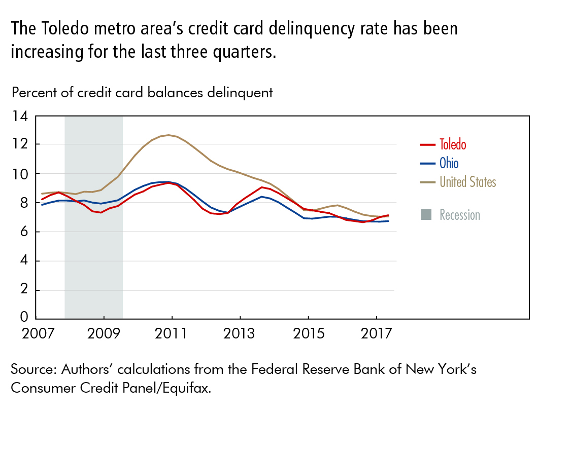 The Toledo metro area's credit card delinquency rate has been increasing for the last three quarters.