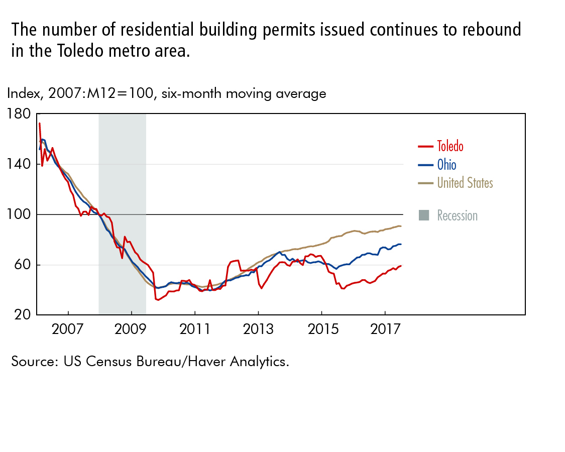 The number of residential building permits issued continues to rebound in the Toledo metro area.