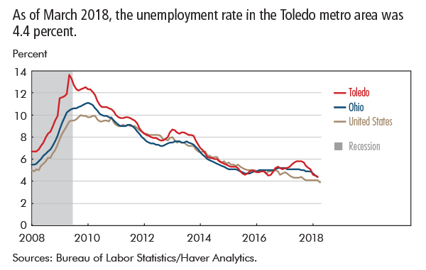 As of March 2018, the unemployment rate in the Toledo metro area was 4.4 percent.