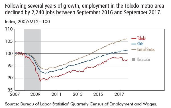 Following several years of growth, employment in the Toledo metro area declined by 2,240 jobs between September 2016 and September 2017.