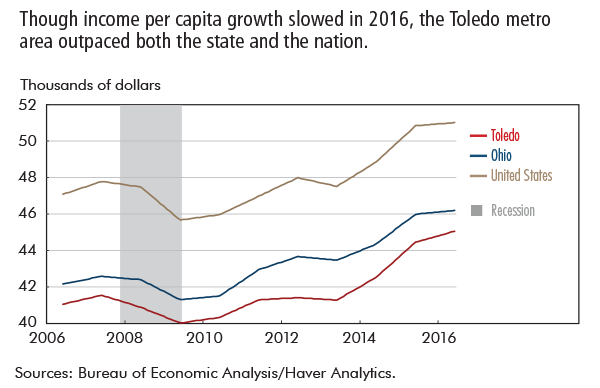 Though income per capita growth slowed in 2016, the Toledo metro area outpaced both the state and the nation.