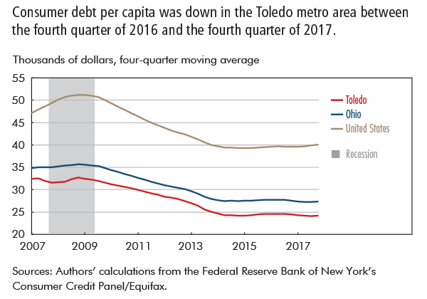 Consumer debt per capita was down in the Toledo metro area between the fourth quarter of 2016 and the fourth quarter of 2017.