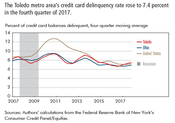The Toledo metro area's credit card delinquency rate rose to 7.4 percent in the fourth quarter of 2017.