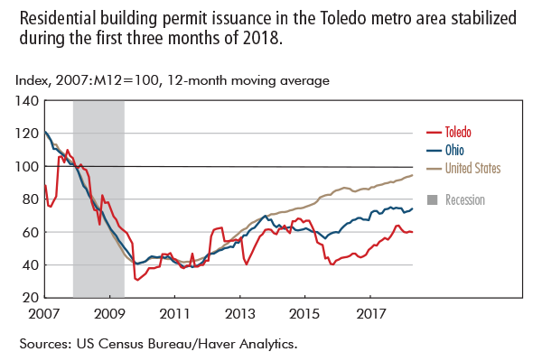 Residential building permit issuance in the Toledo metro area stabilized during the first three months of 2018.