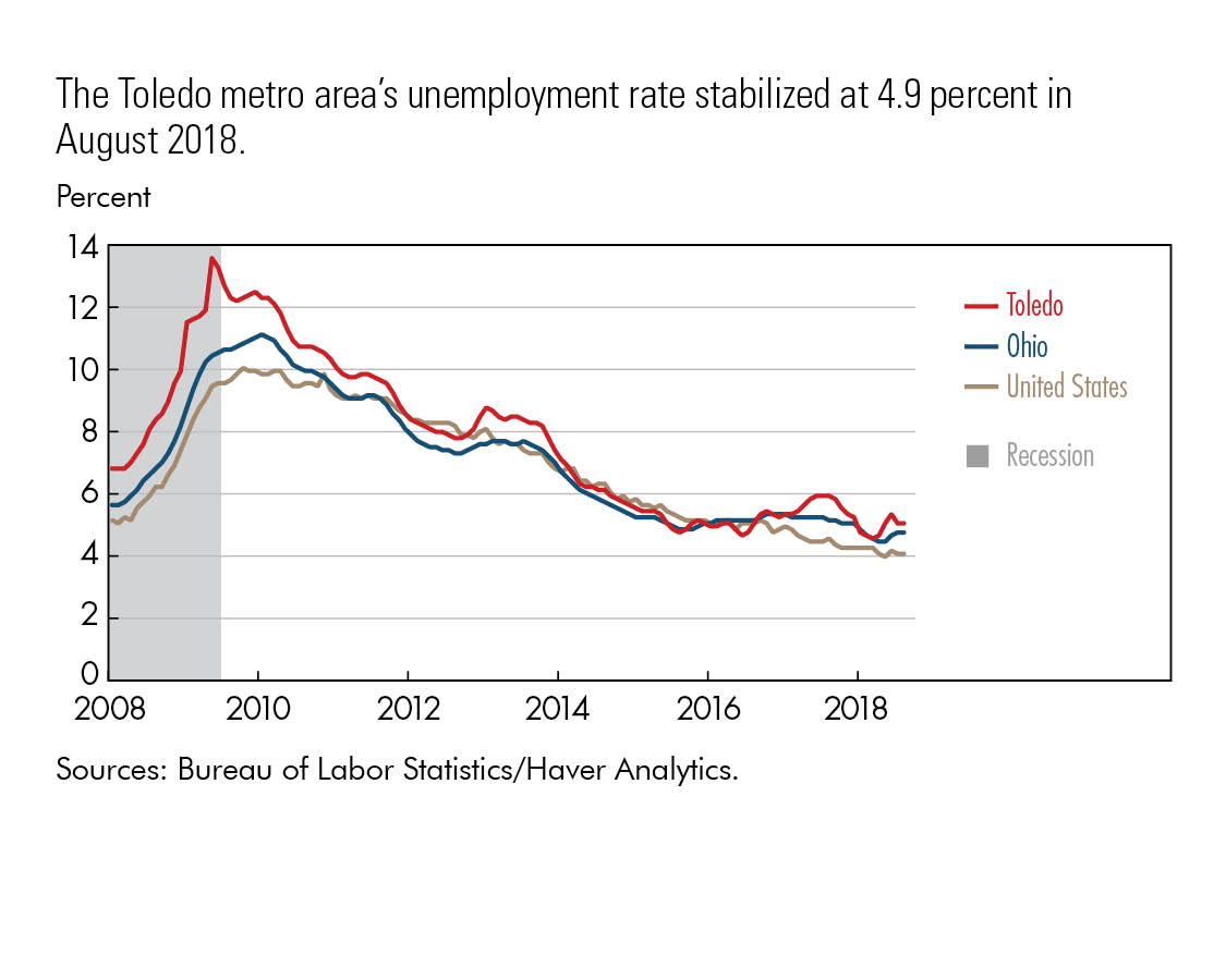 The Toledo metro area's unemployment rate stabilized at 4.9 percent in  August 2018.
