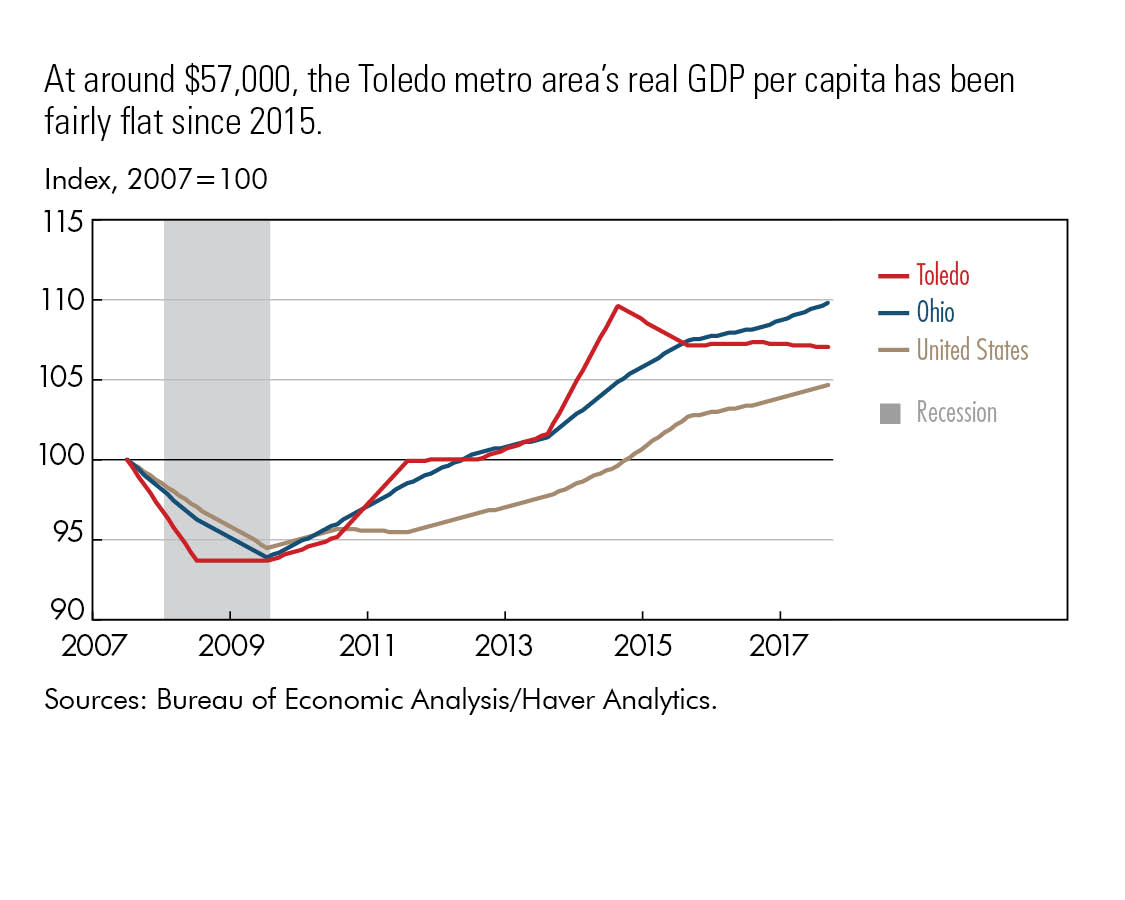 At around $57,000, the Toledo metro area's real GDP per capita has been fairly flat since 2015.