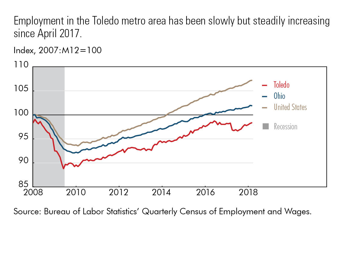 Employment in the Toledo metro area has been slowly but steadily increasing since April 2017.