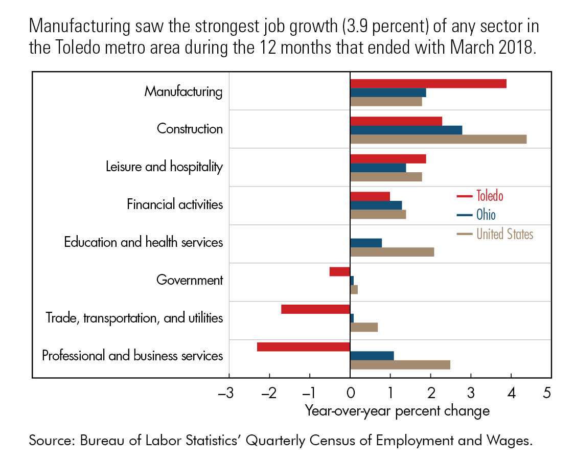 Manufacturing saw the strongest job growth (3.9 percent) of any sector in the Toledo metro area during the 12 months that ended with March 2018.
