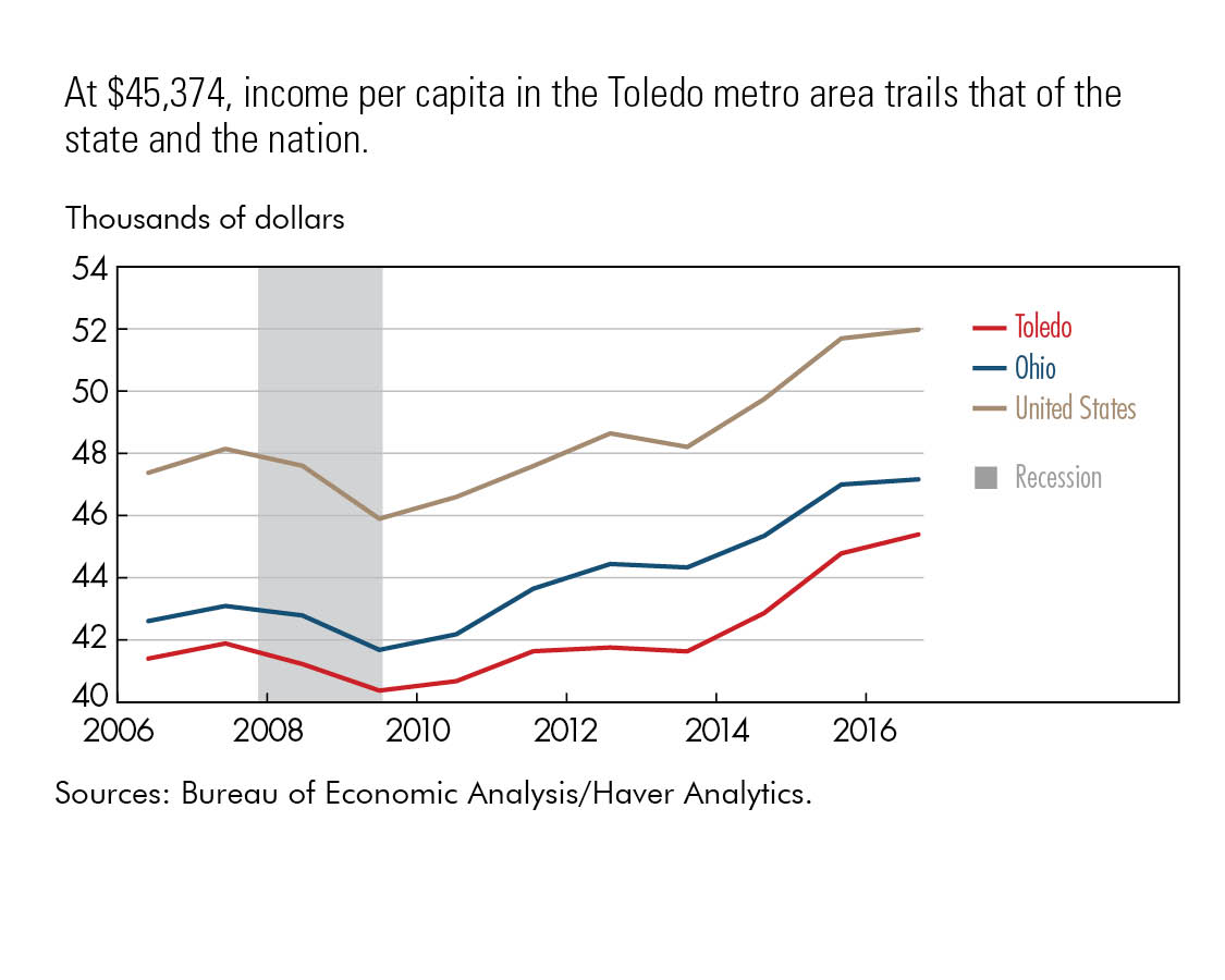 At $45,374, income per capita in the Toledo metro area trails that of the state and the nation.