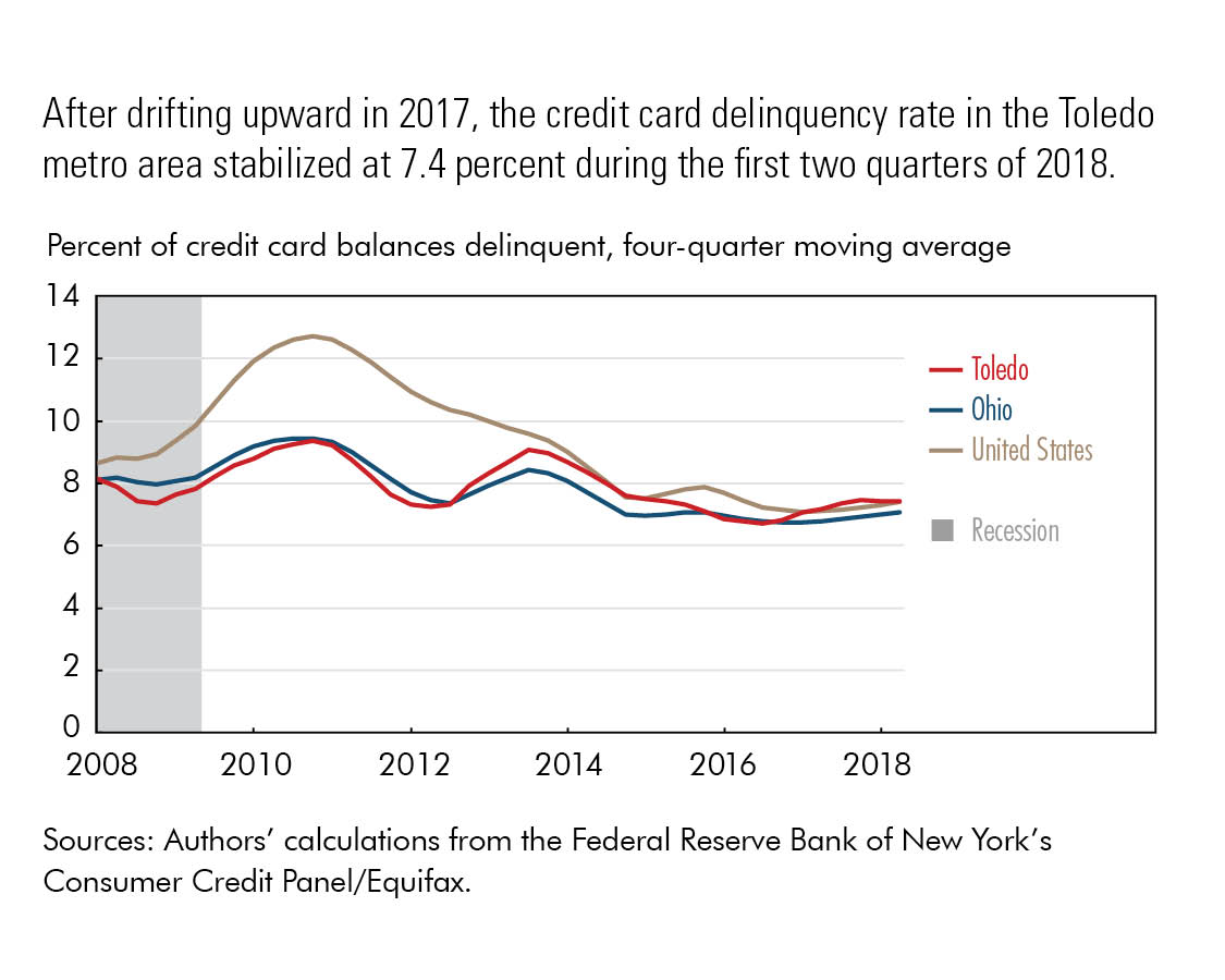 After drifting upward in 2017, the credit card delinquency rate in the Toledo metro area stabilized at 7.4 percent during the first two quarters of 2018.