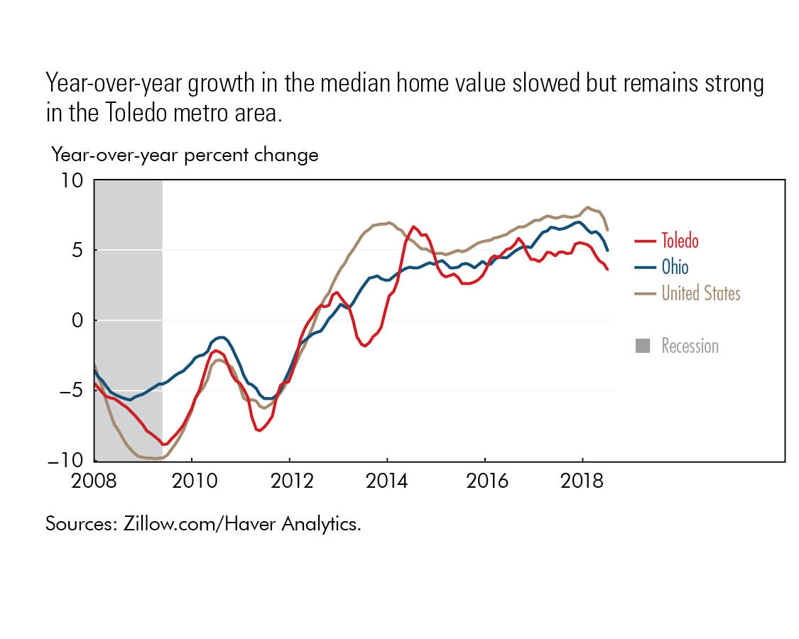 Year-over-year growth in the median home value slowed but remains strong in the Toledo metro area.