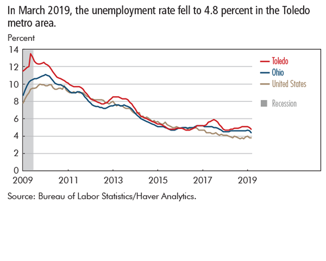 In March 2019, the unemployment rate fell to 4.8 percent in the Toledo metro area.