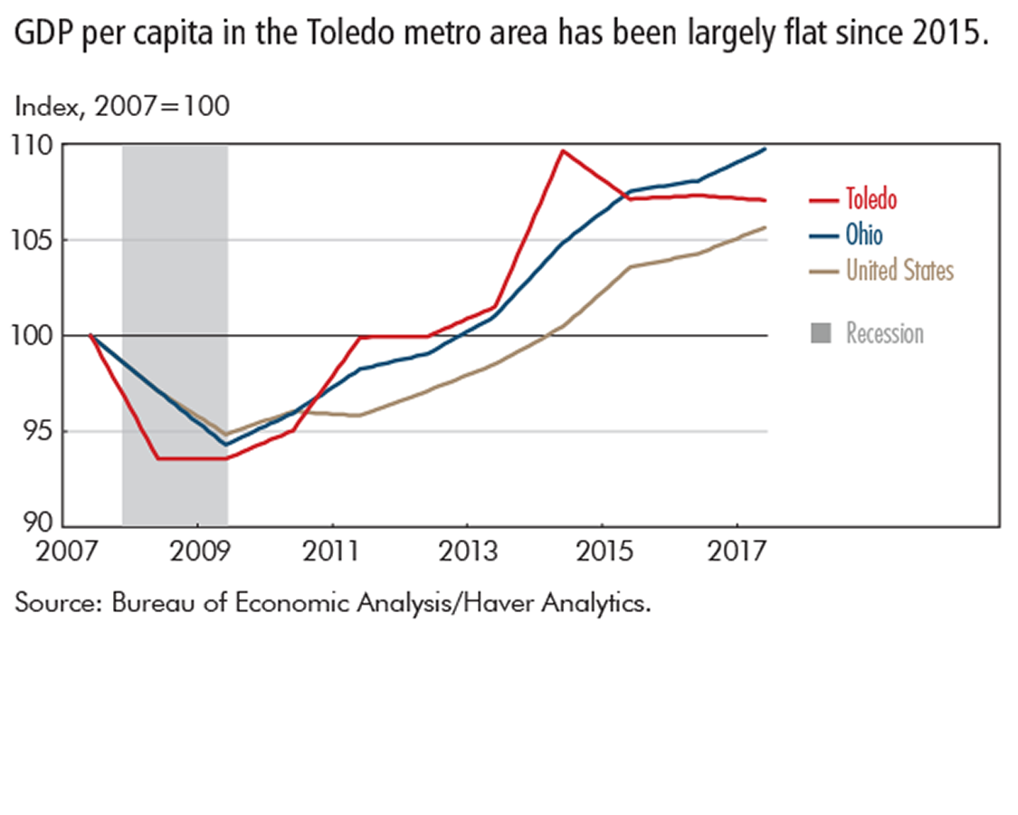 GDP per capita in the Toledo metro area has been largely flat since 2015.