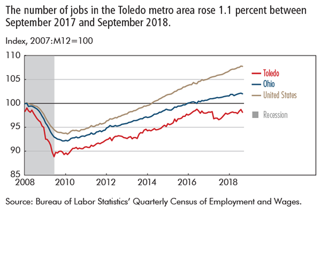 The number of jobs in the Toledo metro area rose 1.1 percent between September 2017 and September 2018.