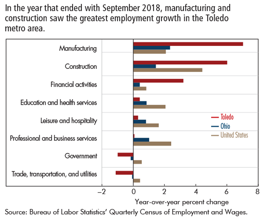 In the year that ended with September 2018, manufacturing and construction saw the greatest employment growth in the Toledo metro area.