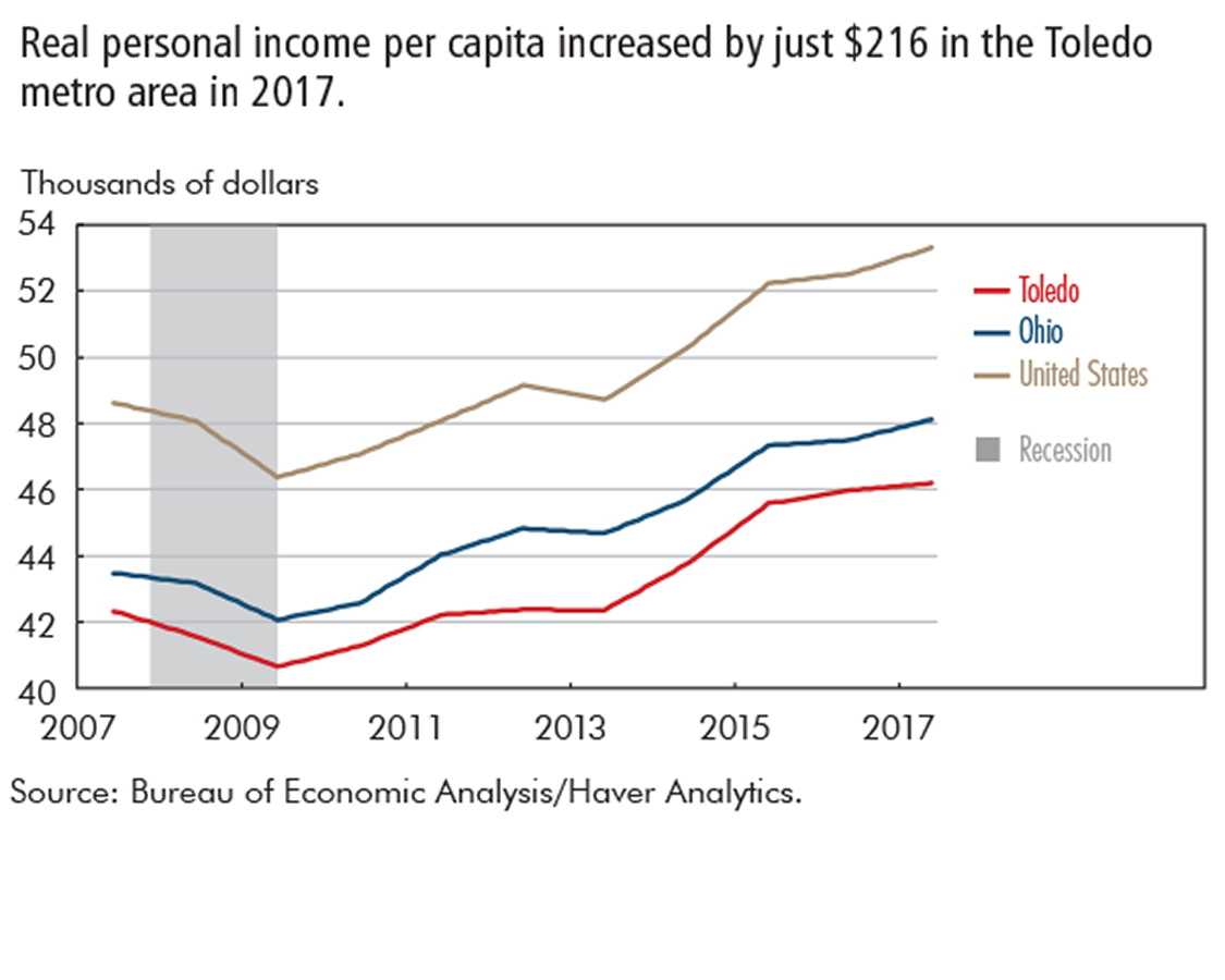 Real personal income per capita increased by just $216 in the Toledo metro area in 2017.