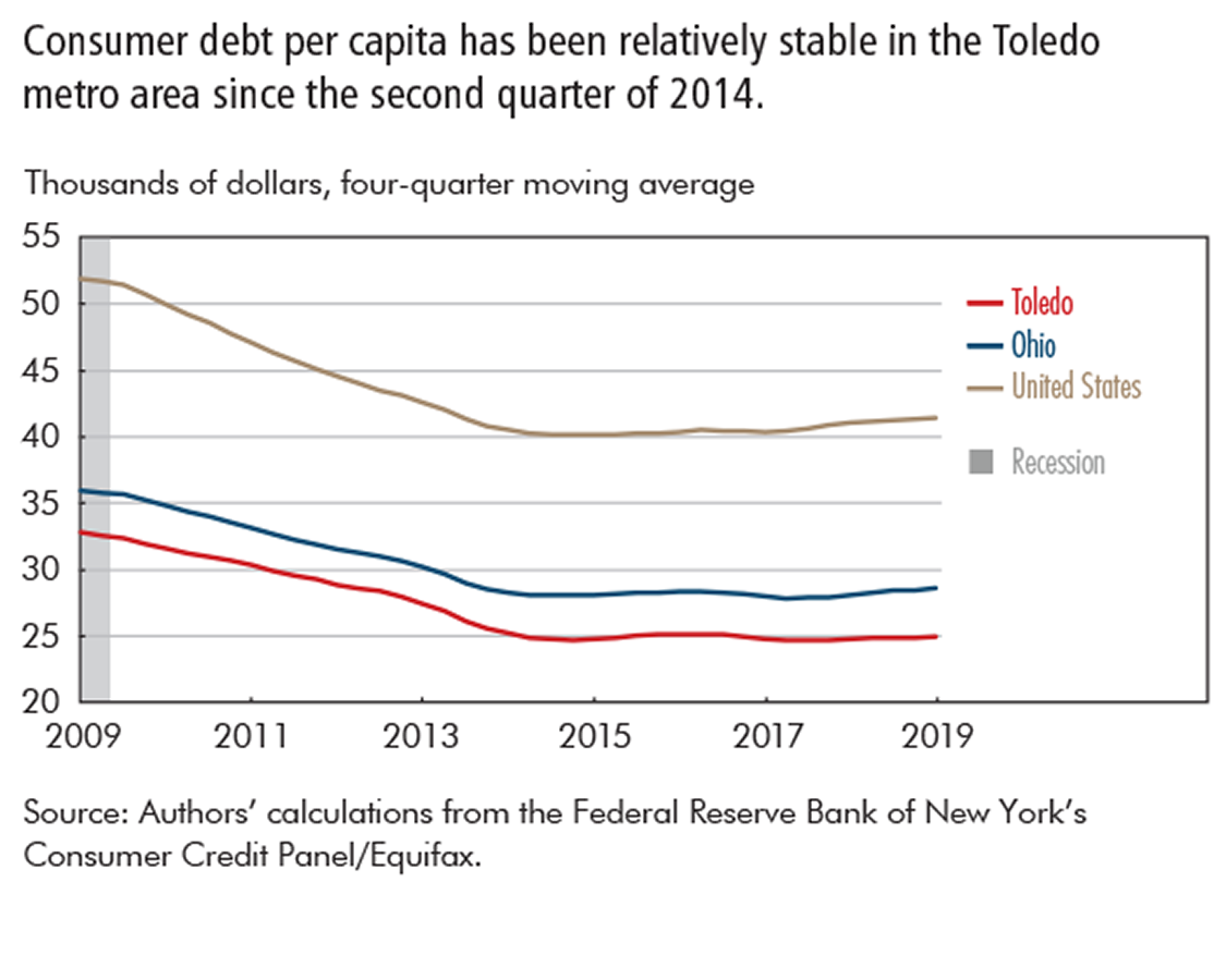 Consumer debt per capita has been relatively stable in the Toledo metro area since the second quarter of 2014.
