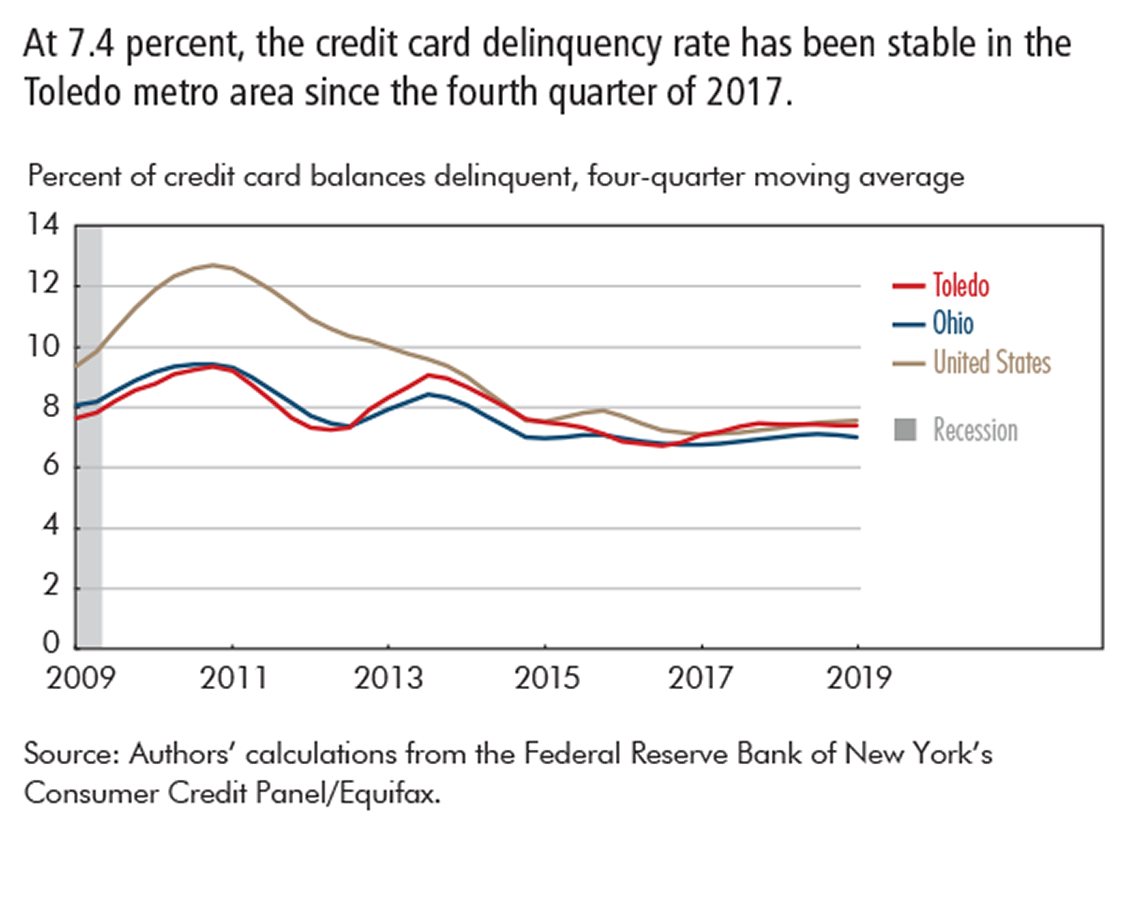 At 7.4 percent, the credit card delinquency rate has been stable in the Toledo metro area since the fourth quarter of 2017.