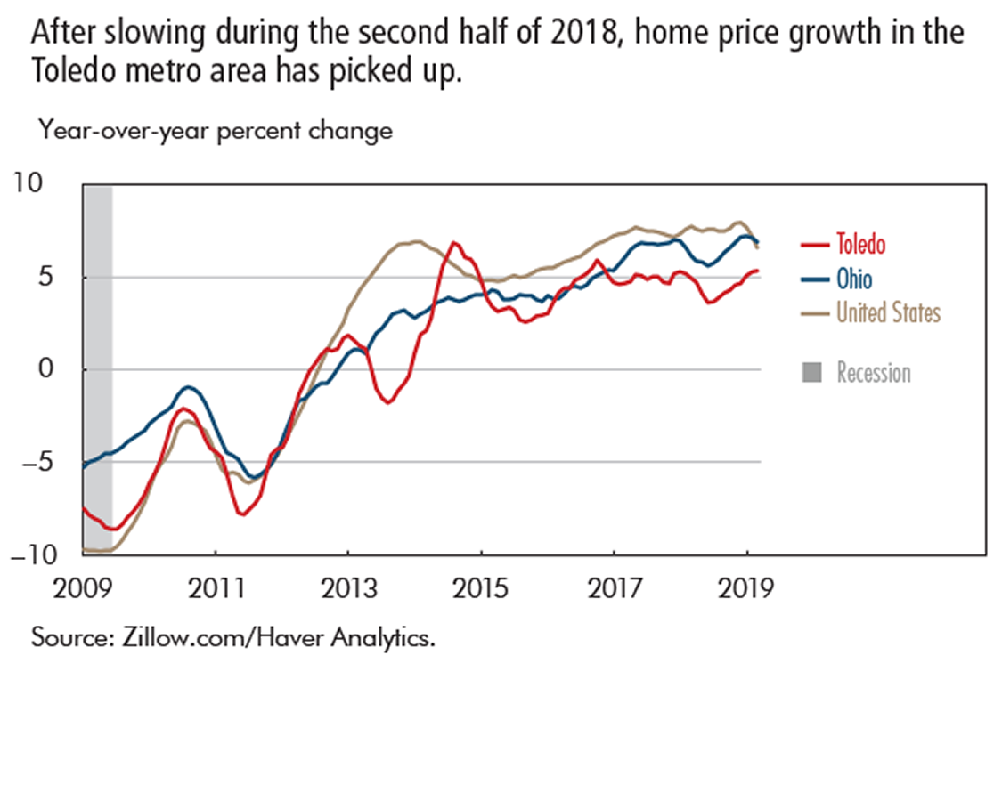 After slowing during the second half of 2018, home price growth in the Toledo metro area has picked up.