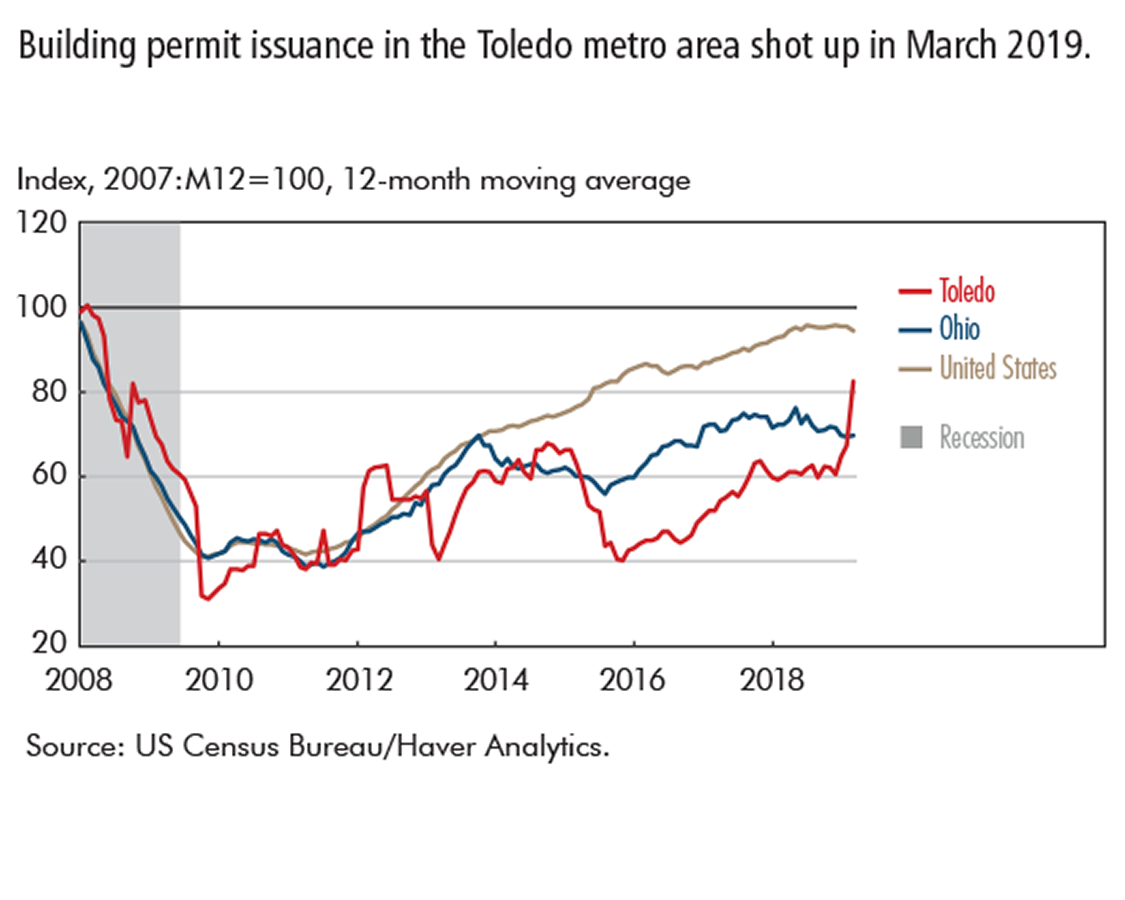 Building permit issuance in the Toledo metro area shot up in March 2019.
