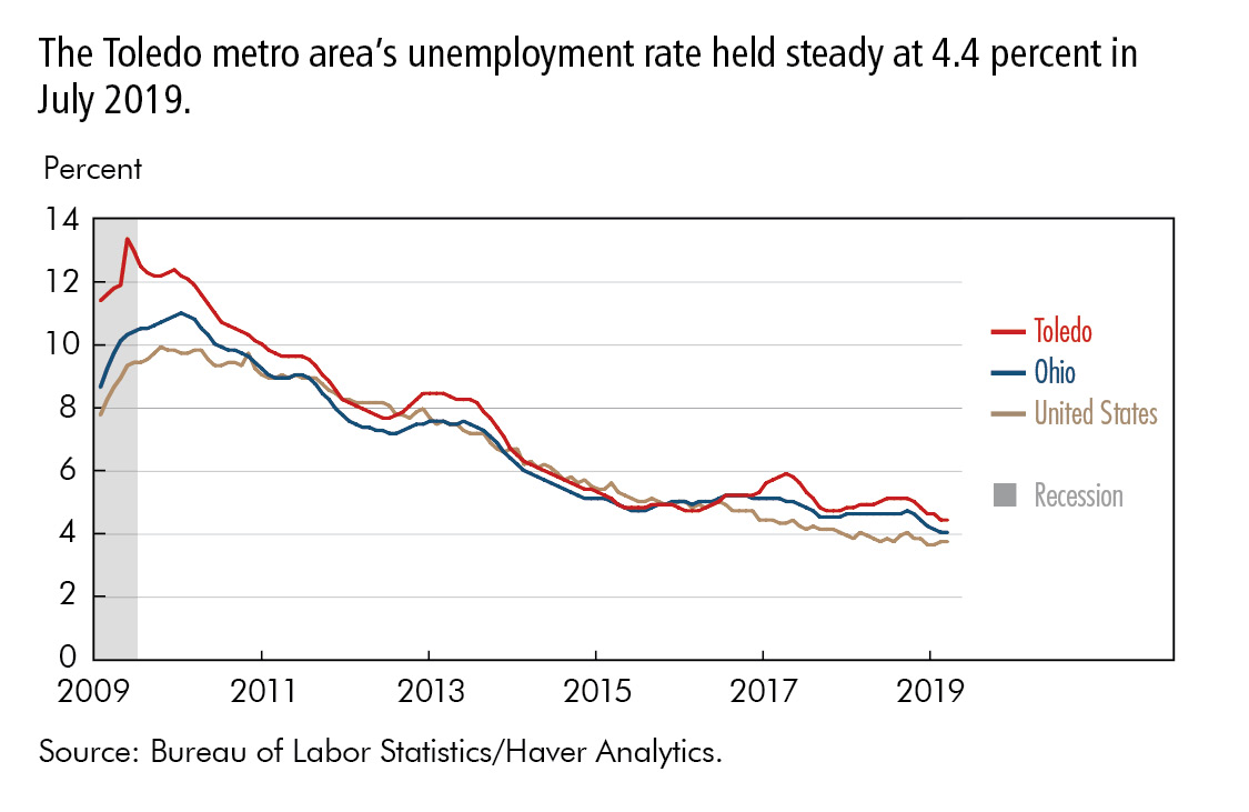 The Toledo metro area's unemployment rate held steady at 4.4 percent in July 2019.