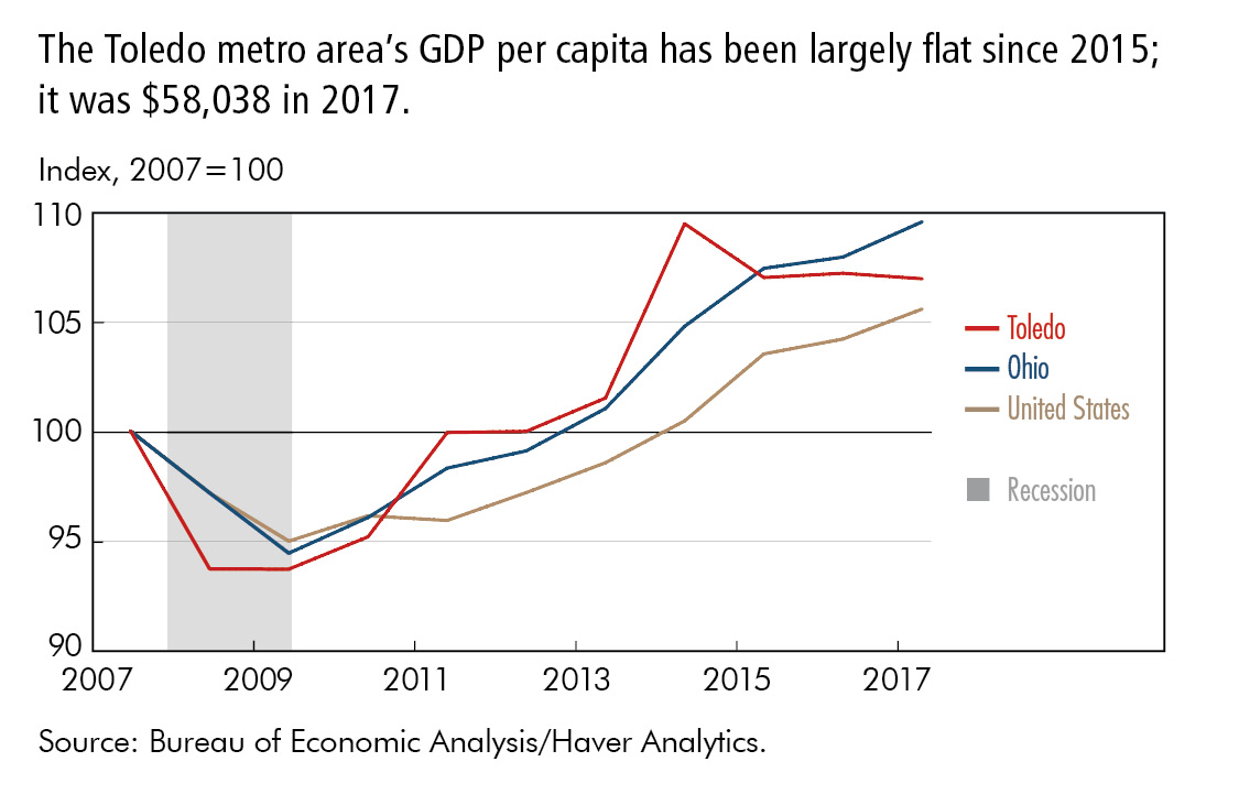 The Toledo metro area's GDP per capita has been largely flat since 2015; it was $58,038 in 2017.