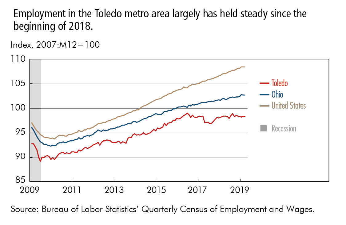 Employment in the Toledo metro area largely has held steady since the beginning of 2018.