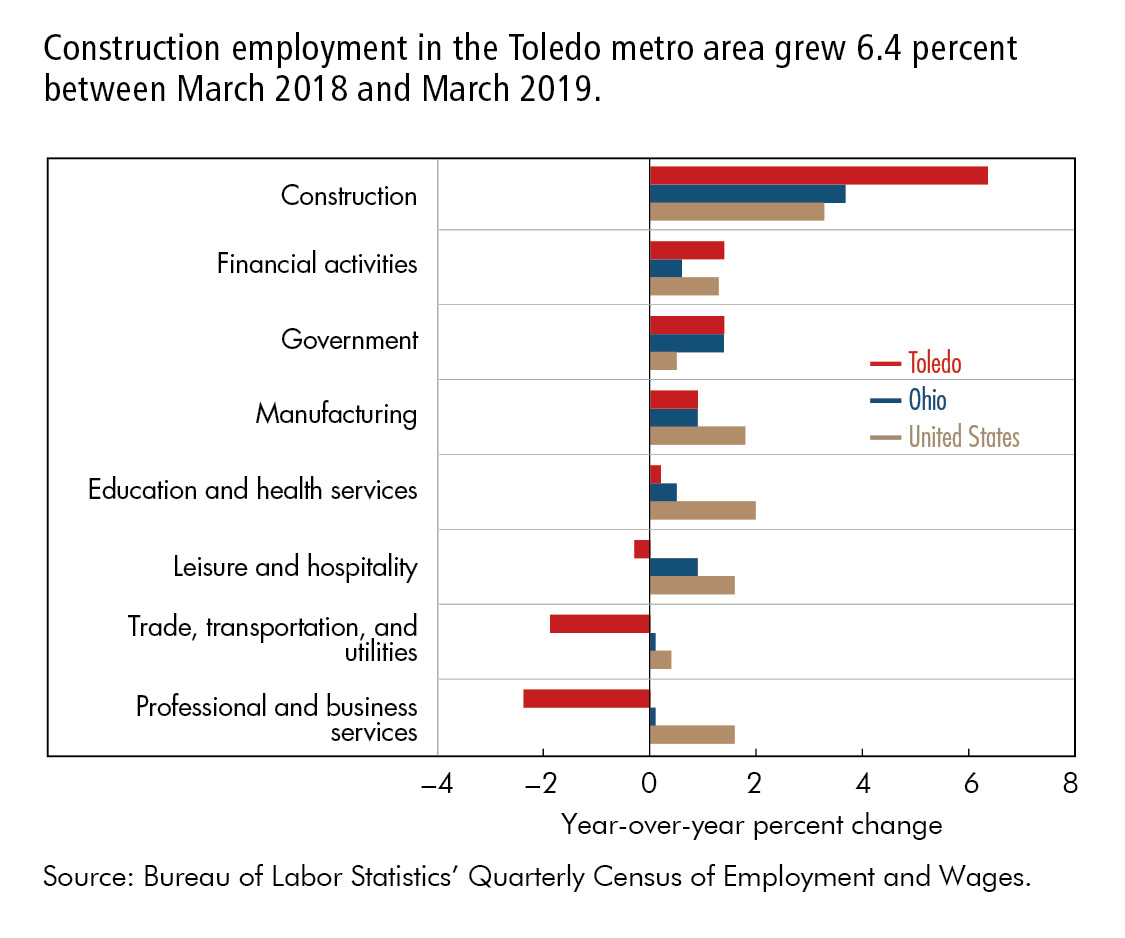 Construction employment in the Toledo metro area grew 6.4 percent between March 2018 and March 2019.