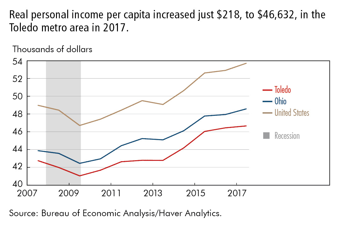 Real personal income per capita increased just $218, to $46,632, in the Toledo metro area in 2017.