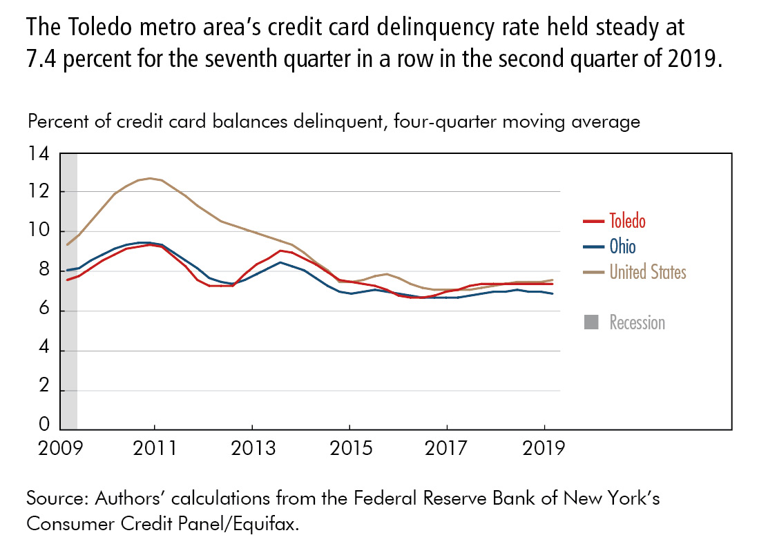 The Toledo metro area's credit card delinquency rate held steady at 7.4 percent for the seventh quarter in a row in the second quarter of 2019.
