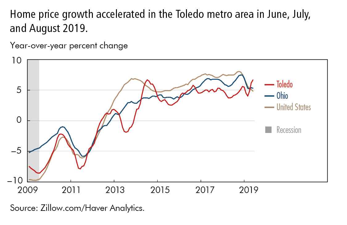 Home price growth accelerated in the Toledo metro area in June, July, and August 2019.