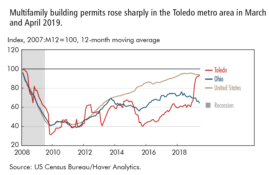 Multifamily building permits rose sharply in the Toledo metro area in March and April 2019.