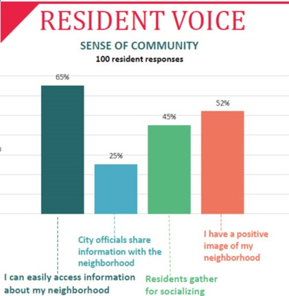 Image 2: Resident Voice sentiment survey