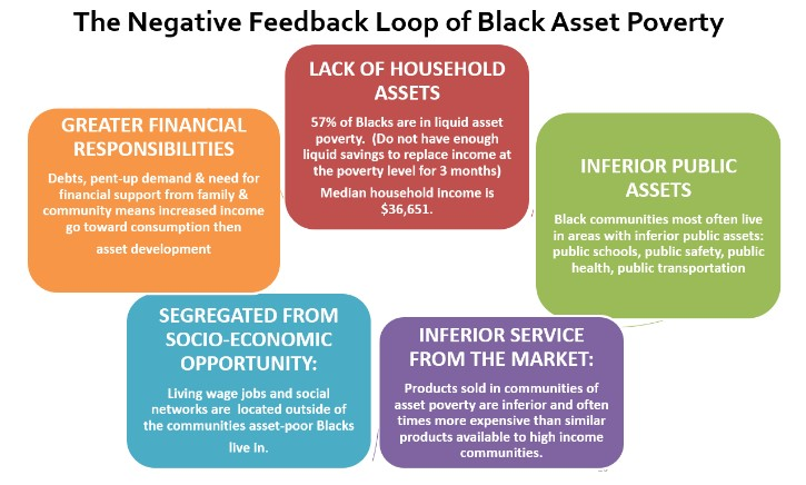 Image 3: The Negative Feedback Loop of Black Asset Poverty