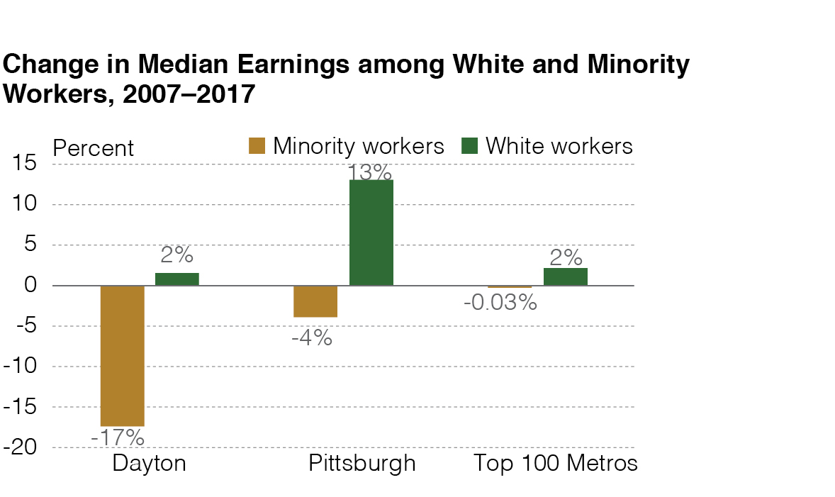 Change in Median Earnings among White and Minority Workers, 2007–2017