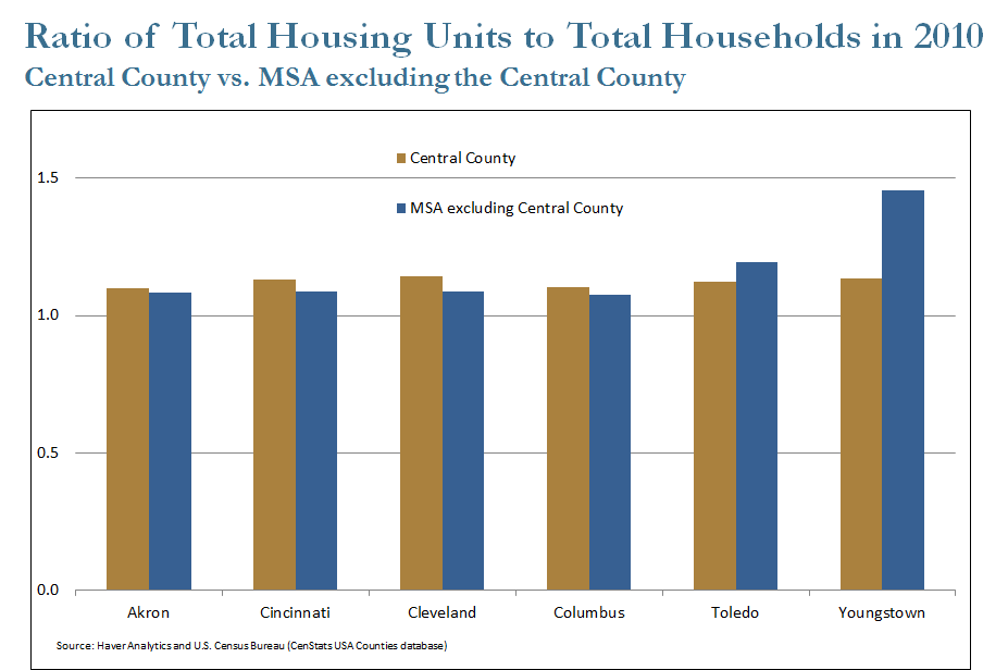 Ratio of Total Housing Units to Total Households in 2010