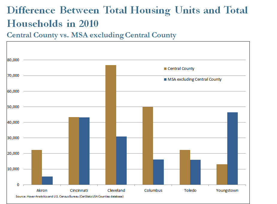 Difference Between Total Housing Units to Total Households in 2010